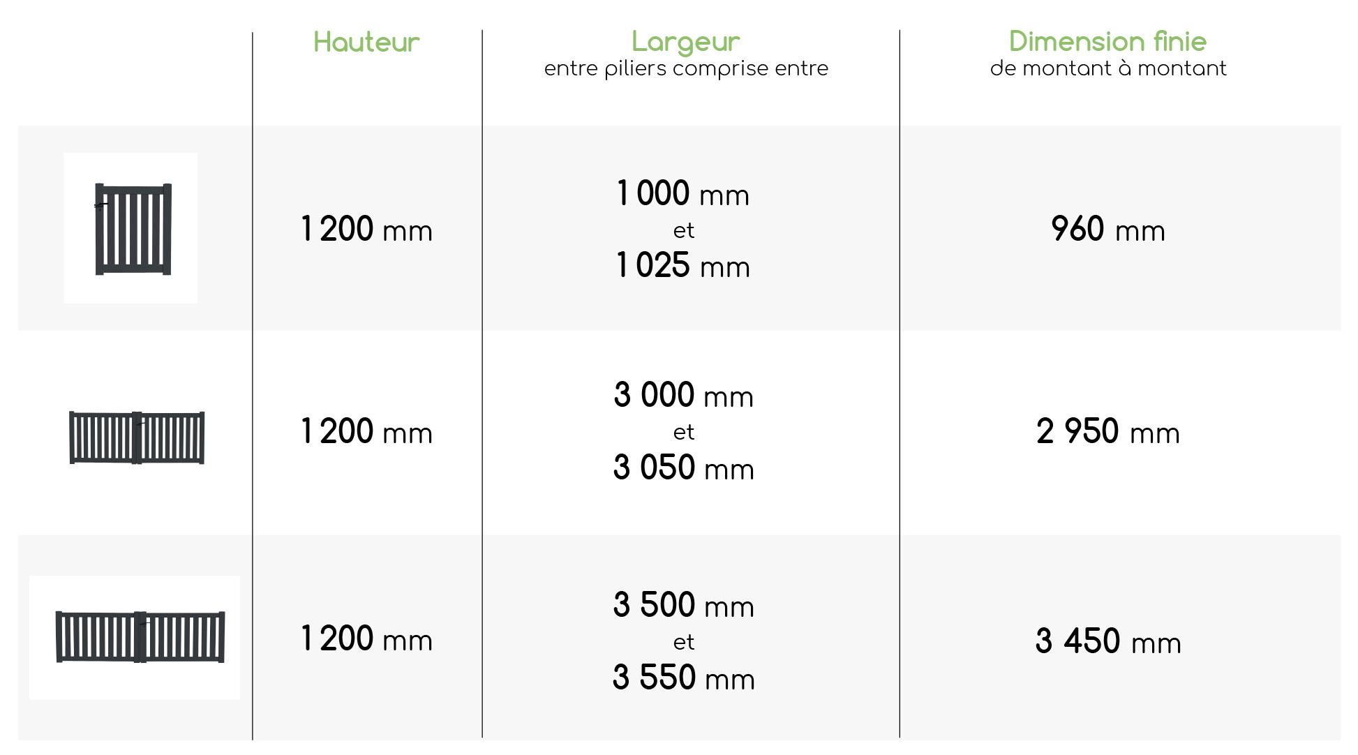Tableau dimensions modèle ajouré